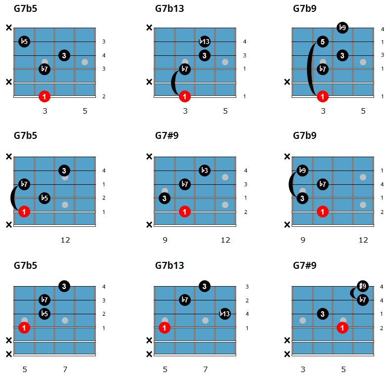 Easy Jazz Guitar Chords - Altered Dominant Chord Chart