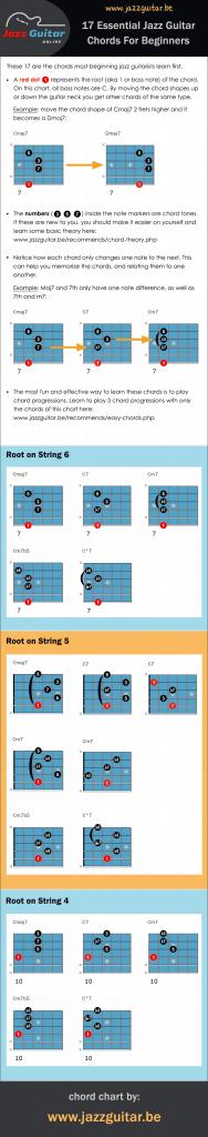 Beginner Jazz Guitar Chord Chart