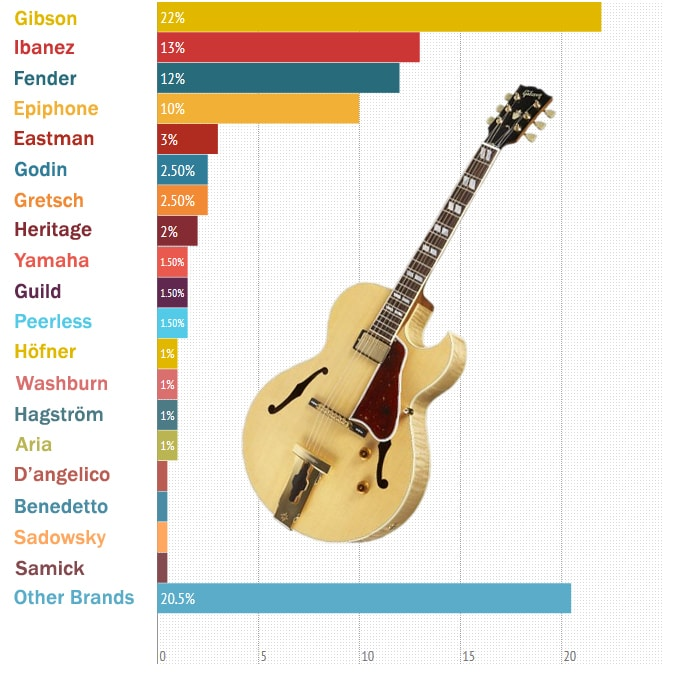 The best jazz guitars