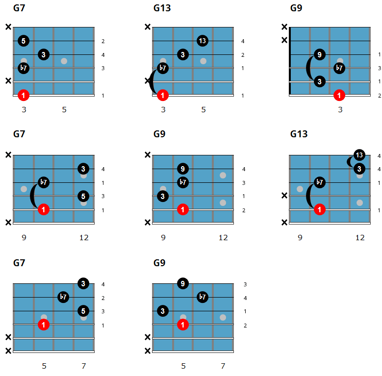Easy Jazz Guitar Chords - Dominant Chord Chart