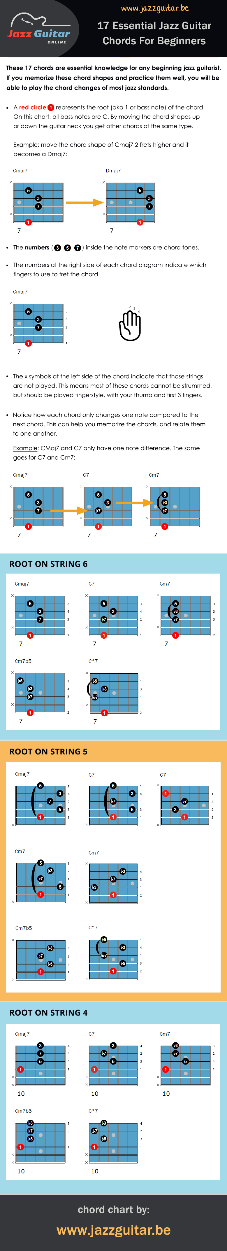 Top 17 Easy Jazz Guitar Chords For Beginners Chord Chart