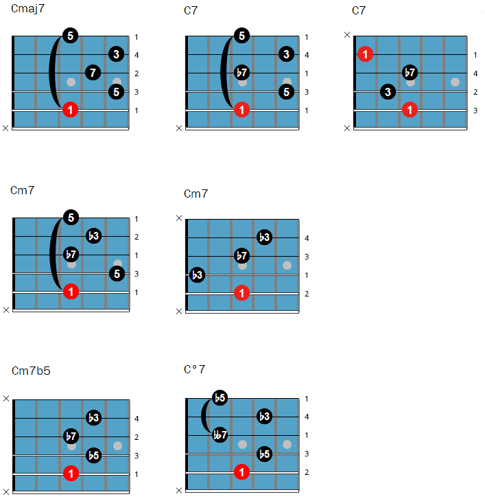 Jazz guitar chords with root on the 5th string