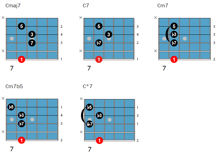 Jazz guitar chords with root on the 6th string