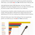 The most popular jazz guitars