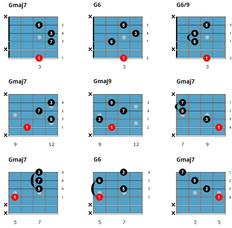 Easy Jazz Guitar Chords - Major Chord Chart