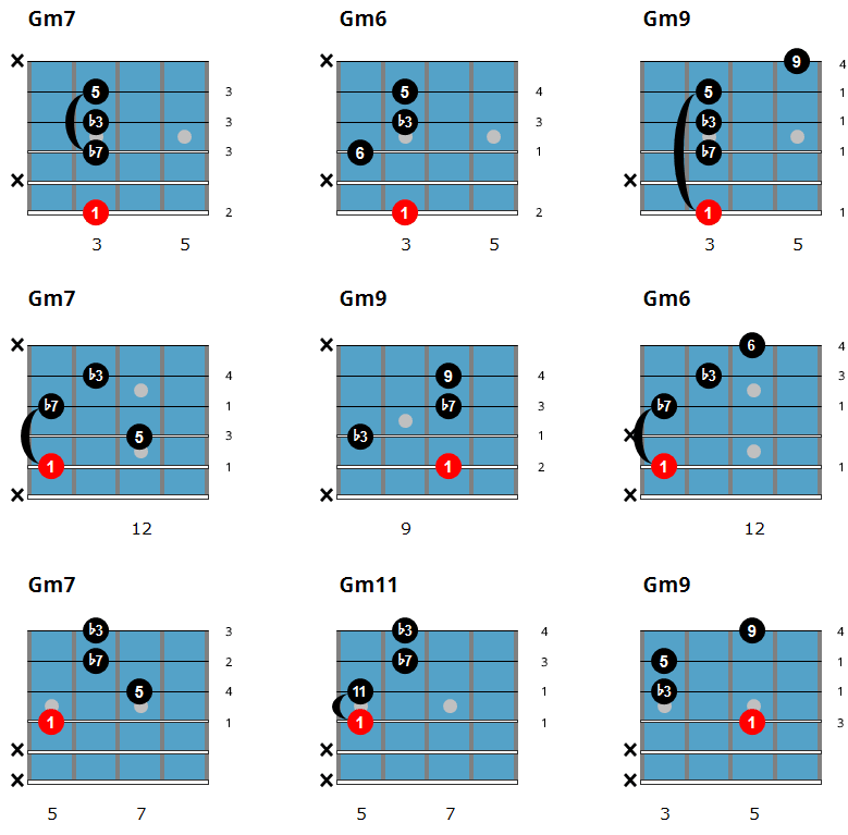 Easy Jazz Guitar Chords - Minor Chord Chart