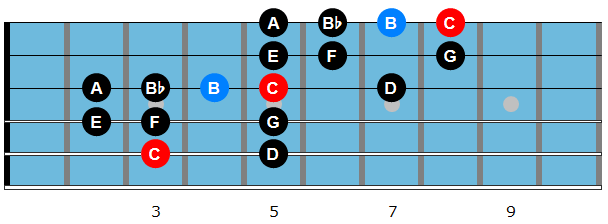 C dominant bebop scale diagram