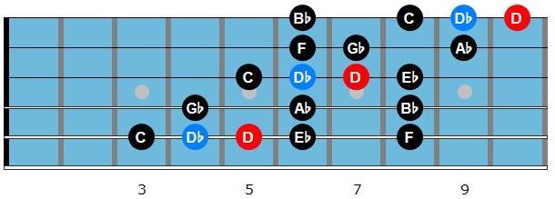 D altered bebop scale diagram