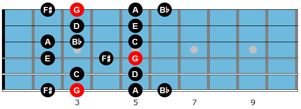 G melodic minor scale diagram