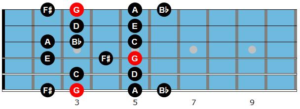 G melodic minor scale diagram