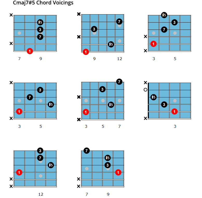 Augmented Major Seventh Chords For Jazz Guitar Maj75