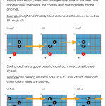 Shell Chords Guitar Chord Chart