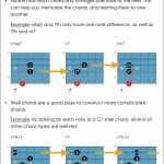 Shell Chords Guitar Chord Chart