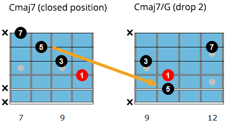 Drop 2 chord voicings