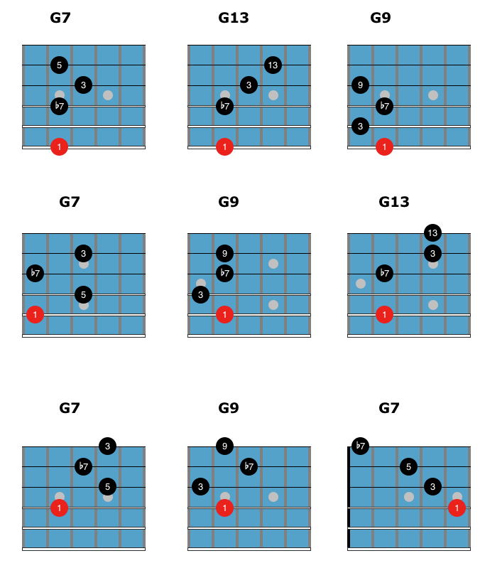 easy jazz chords dominant