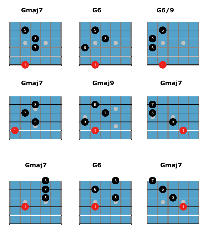 G6 Chord Guitar Image collections - guitar chords finger placement