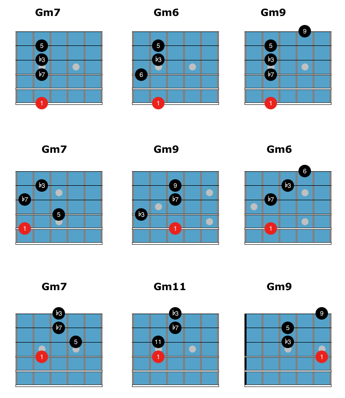easy jazz chords minor