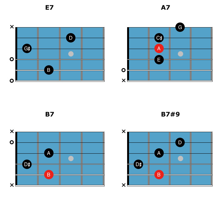 First chords to learn