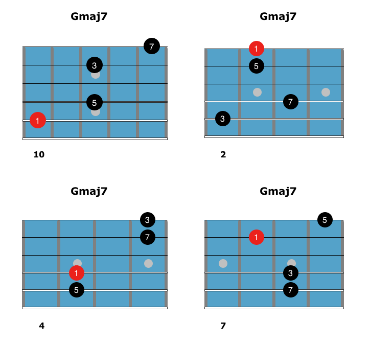 Learn How To Play Maj7 Chords On Guitar
