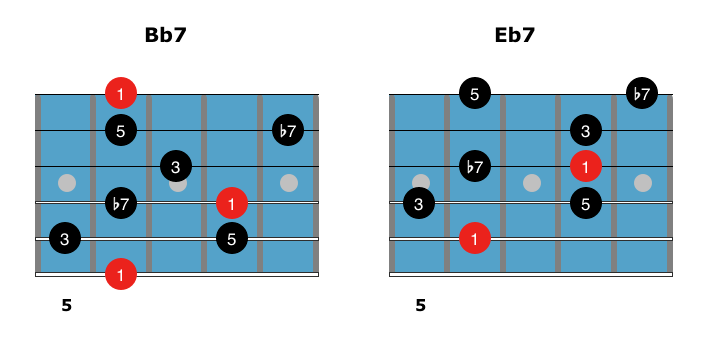 Jazz Blues Arpeggios for Guitar