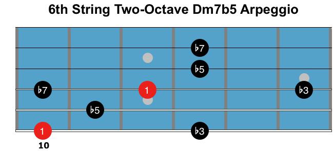 dm7b5 arpeggio 2