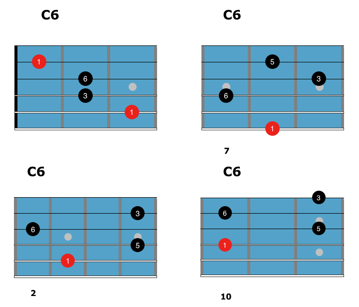 How to Play 6 Chords on Guitar
