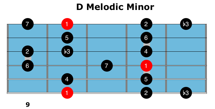 How to Use Melodic Minor Scales 1