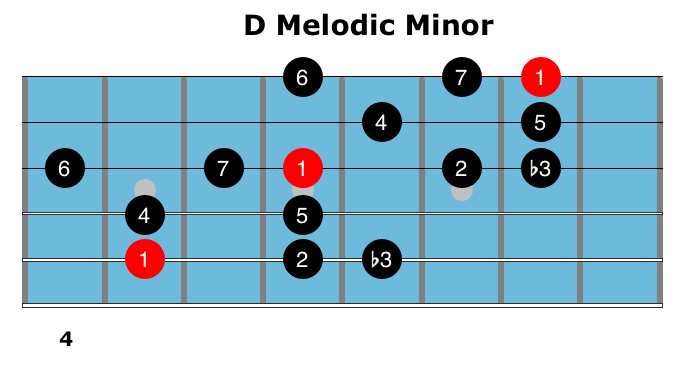 How to Use Melodic Minor Scales 2