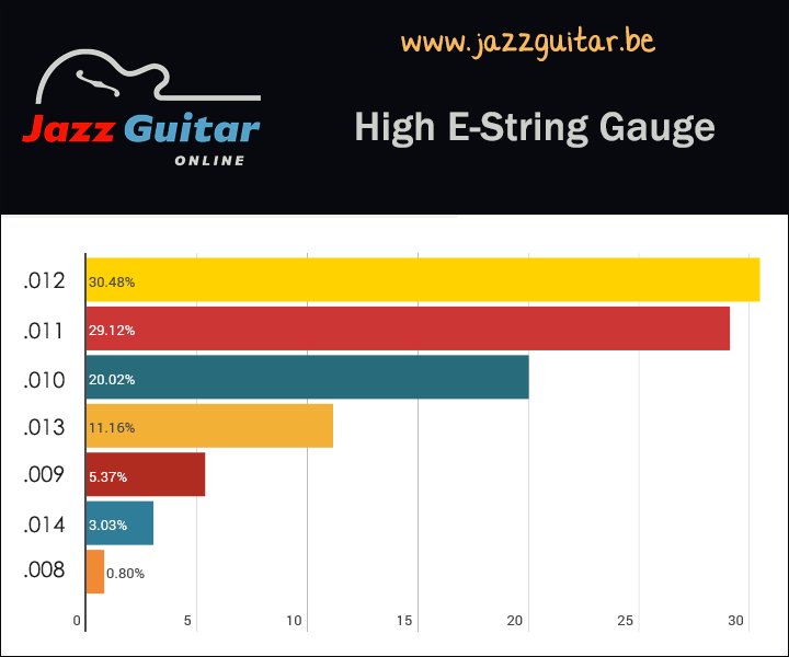Jazz guitar strings - high E string gauge