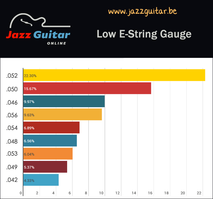 Jazz guitar strings - low E string gauge