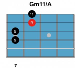 Gm11A
