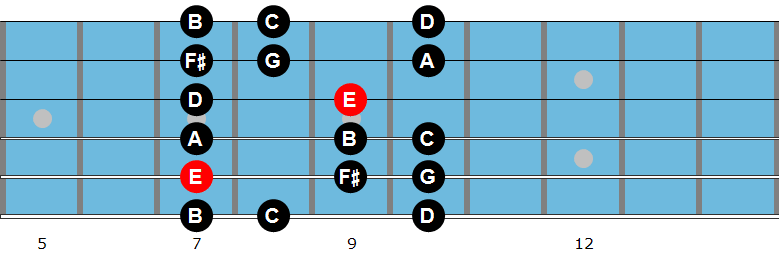 E Aeolian mode diagram