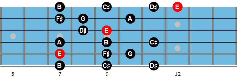 E melodic minor scale diagram