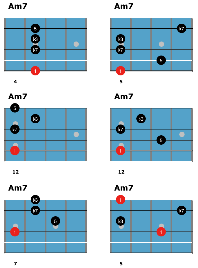 m7-minor-chords