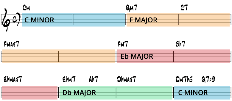 Solar harmonic analysis