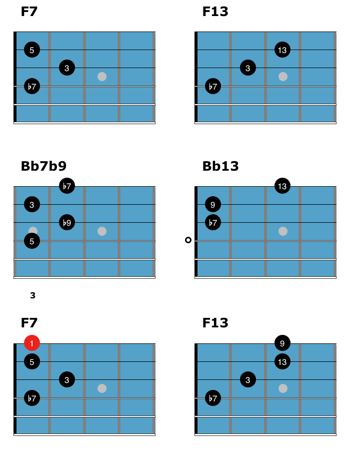 F Jazz Blues Chord Solo