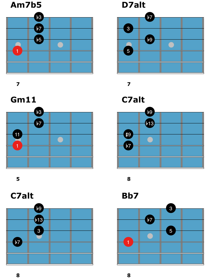 Jazz Blues Chord Solo 4