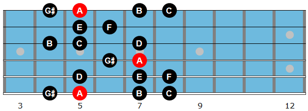 A harmonic minor scale diagram