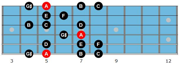 A harmonic minor scale diagram