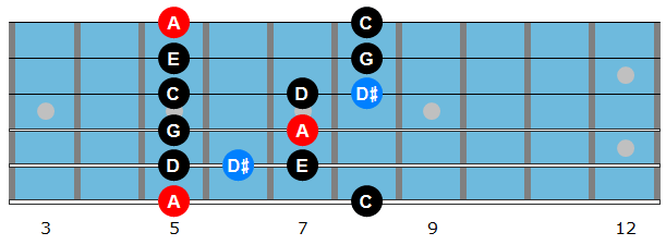 A minor blues scale diagram