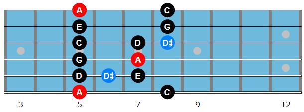 A minor blues scale diagram