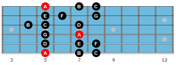 A natural minor scale diagram
