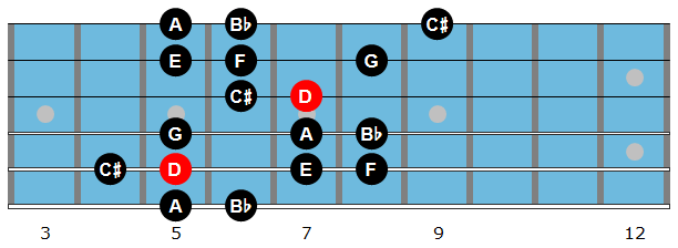 D Harmonic minor scale diagram