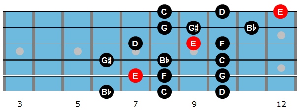 E altered scale diagram