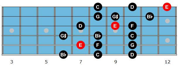 E altered scale diagram