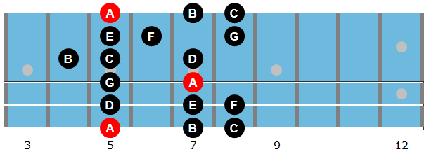 A Natural Minor Scale Diagram