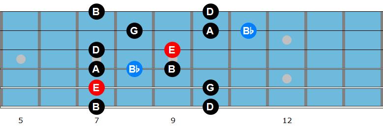 E minor blues scale
