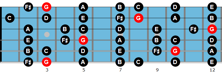 G major scale diagram