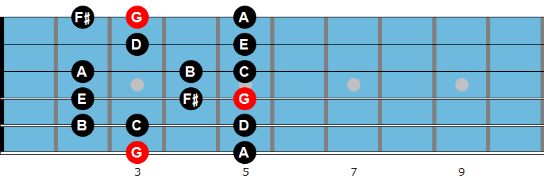 G major scale in first position