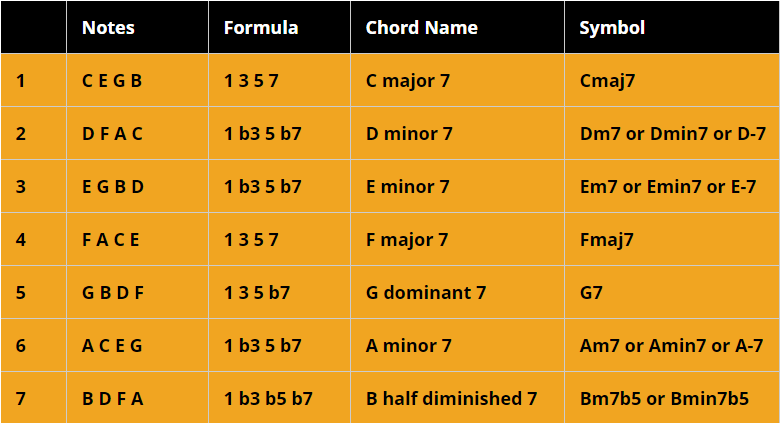 Jazz Guitar Chord Theory How To Construct Jazz Chords
